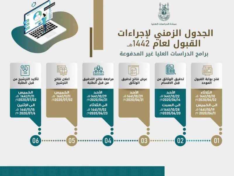 جامعة أم القرى الدراسات العليا 1443t