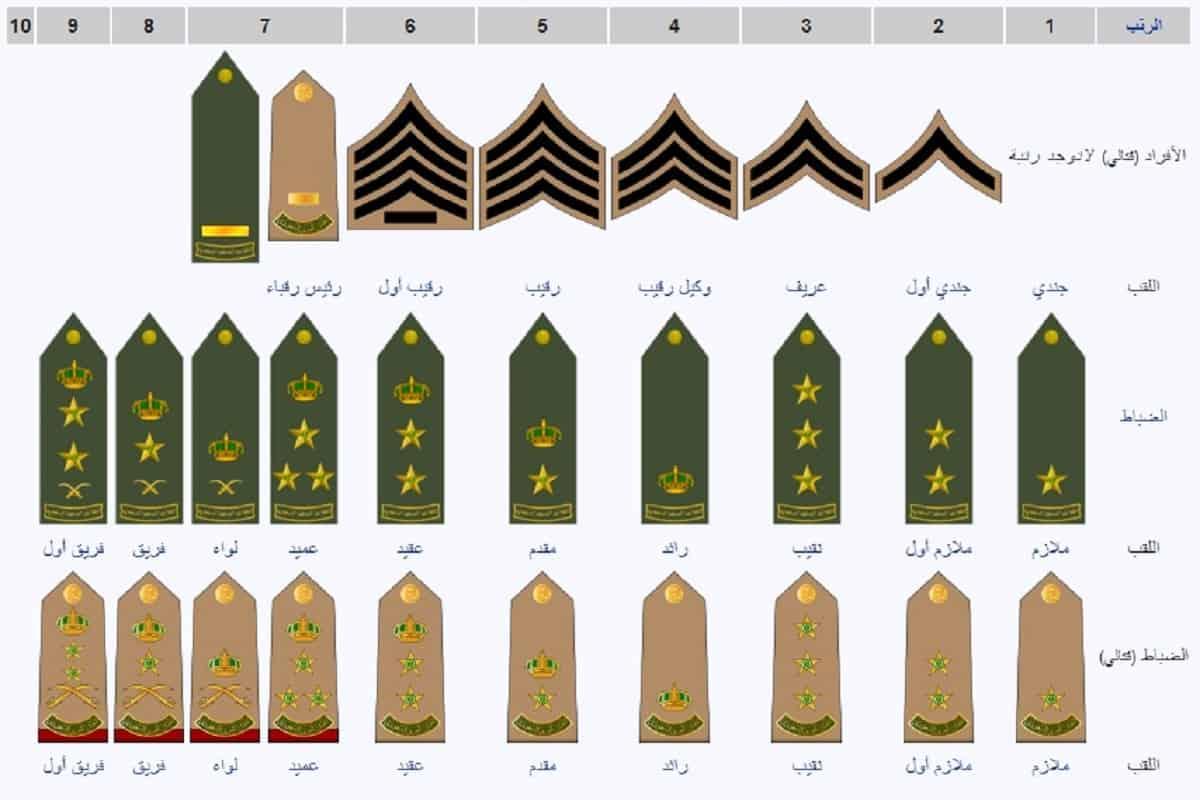 ترتيب الرتب العسكرية السعودية بالكامل