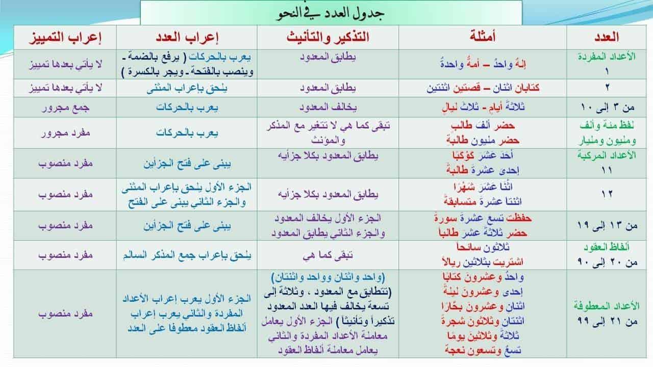 الأساليب النحوية في اللغة العربية